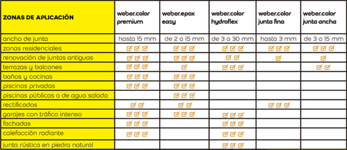 Aplicaciones morteros weber.color